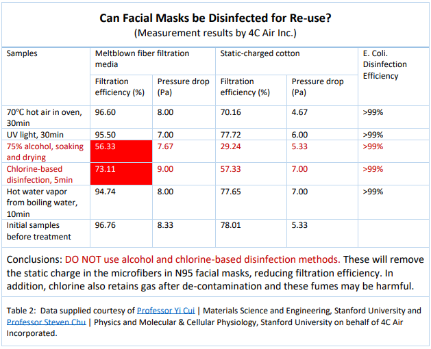 Stanford researchers confirm N95 masks can be sterilized and reused with virtually no loss of filtration efficiency by leaving in oven for 30 mins at 70C / 158F